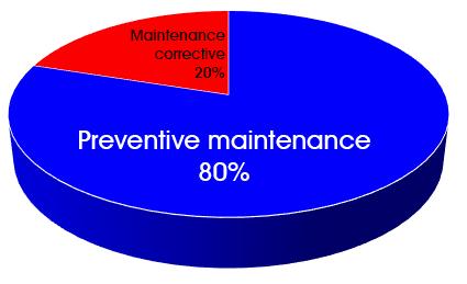 Maintenance Directe graph apres
