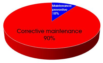 Maintenance Directe graph avant